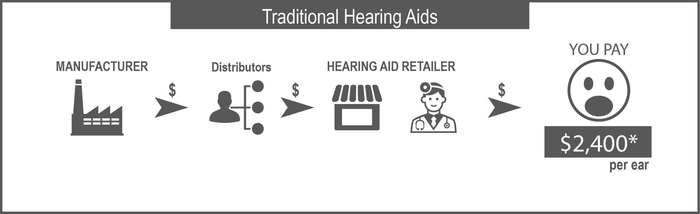 Traditional hearing aid distribution